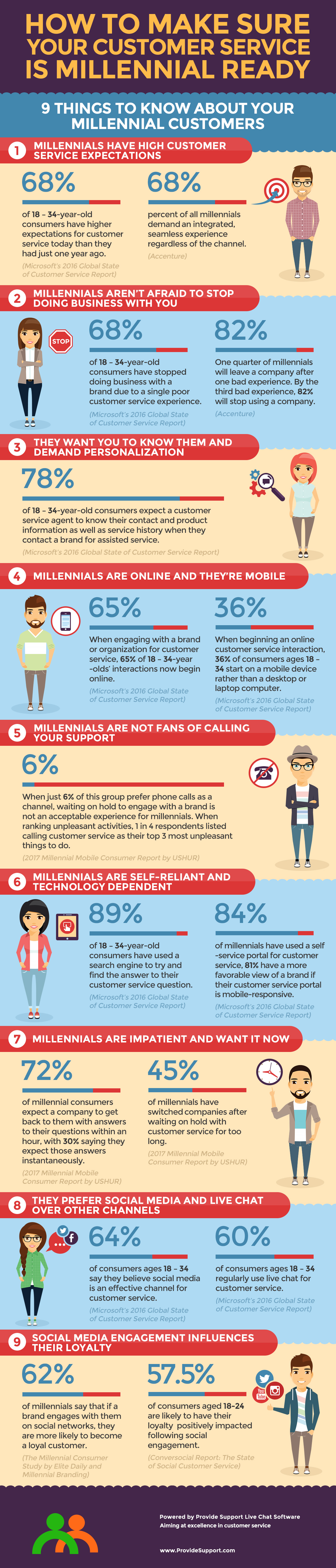 9 things to know to make your customer service is millennial ready