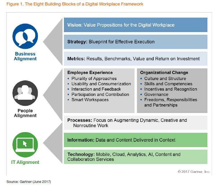 digital workplace gartner 100737428 orig