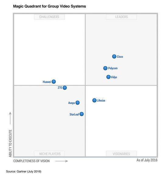 gartner mq groupvid 7.2016 550x574