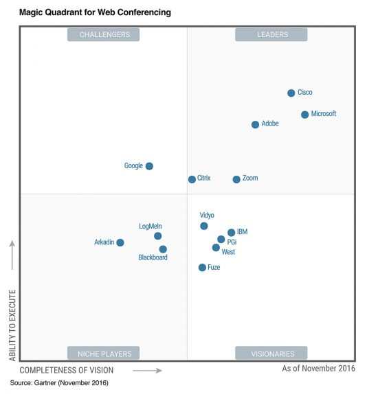 gartner mq webconf 11.2016 550x574