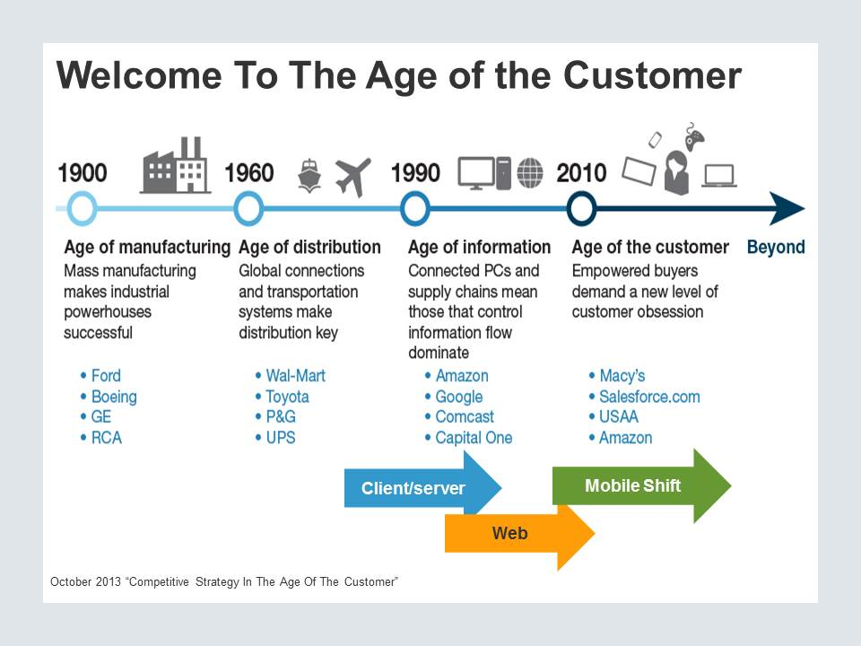 welcome to the age of the customer